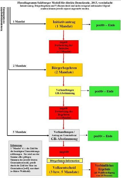 FlussdiagrammDemokratieSalzburg
