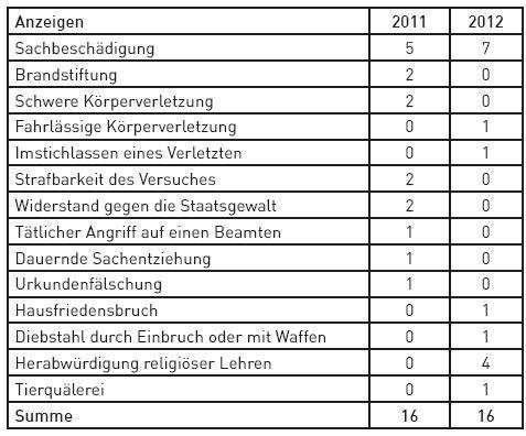 Verfassungsschutzbericht201308